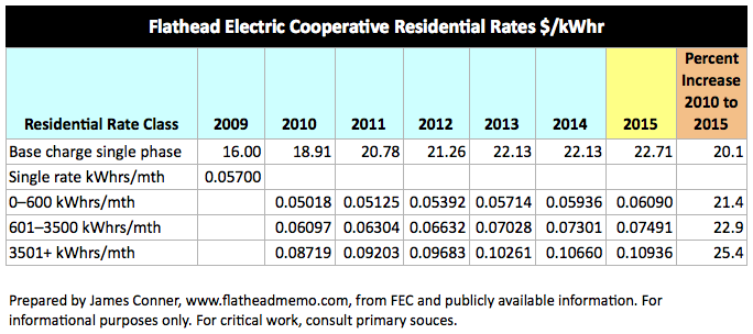 My True Cost >> Flathead Memo: Flathead Electric community solar's gloomy economics